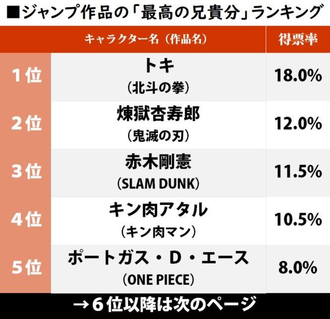 『鬼滅の刃』煉獄杏寿郎が2位、歴代ジャンプ作品「最高の兄貴分」ランキングの画像001