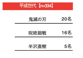 『鬼滅の刃』に『呪術廻戦』「最近1年以内にハマった放送作品」アンケートで平成世代からは人気アニメが上位にの画像002