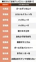 岐阜『君の名は。』埼玉『クレしん』自県の「好きなご当地アニメ1位」が発表、唯一「回答ナシ」だった県は…!?の画像001