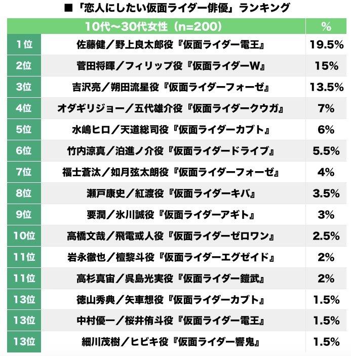 ランキング 平成 仮面 ライダー 人気