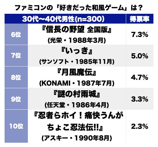 『がんばれゴエモン!』『桃太郎伝説』に『いっき』も! ファミコン時代の「好きだった和風ゲーム」ランキングの画像002