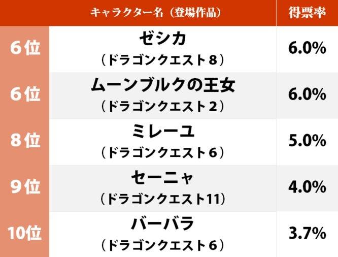 『ドラクエ5』29周年! ビアンカとフローラはどっちが人気?「見た目が好きなドラクエシリーズの女性キャラ」ランキングの画像002