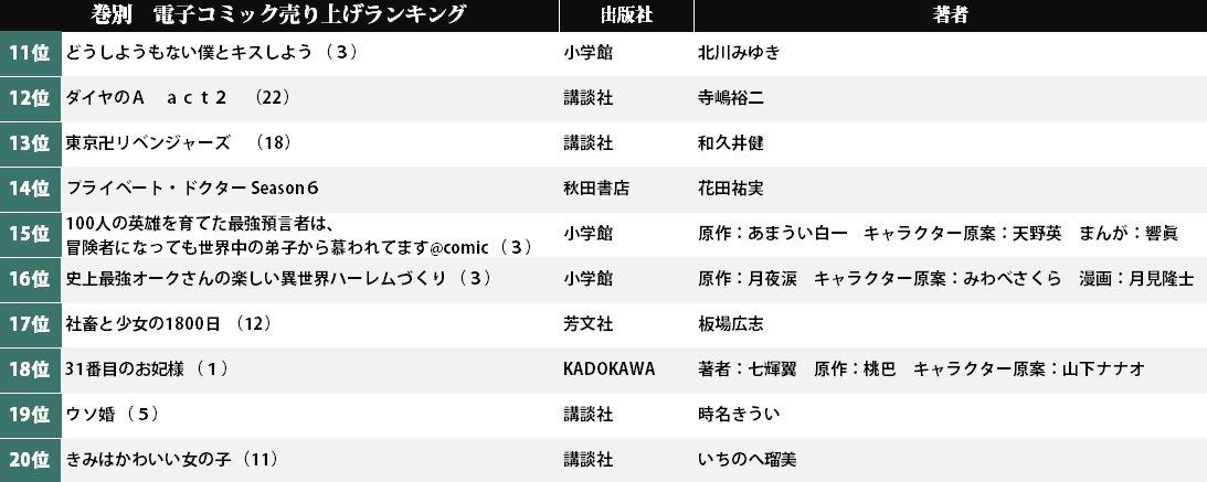 1位は『キングダム』最新刊…上位に橋本環奈の出演作品がズラリ! 電子コミック売り上げランキング(7月13日-19日)の画像001