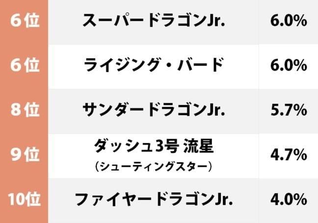 「ホットショット」が2位!『ダッシュ四駆郎』世代が選ぶ「デザインが好きなミニ四駆」ランキングの画像002