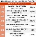 1位はTM NETWORK『Get Wild』神演出の衝撃! 80年代ジャンプアニメ「心に残るエンディング曲」ランキングの画像001