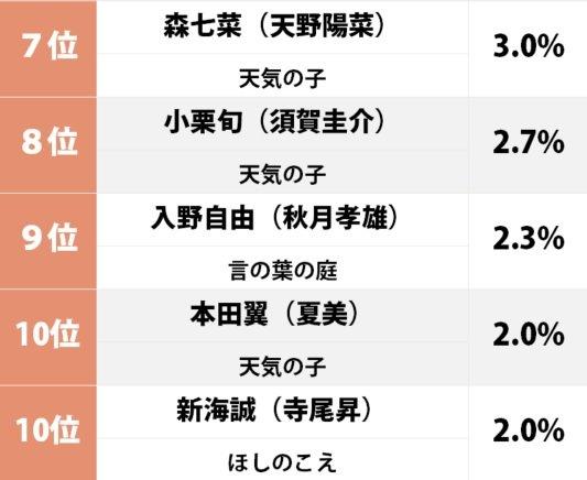『天気の子』梶裕貴は5位、新海誠作品「一番声がハマっていたキャスト」ランキングの画像002