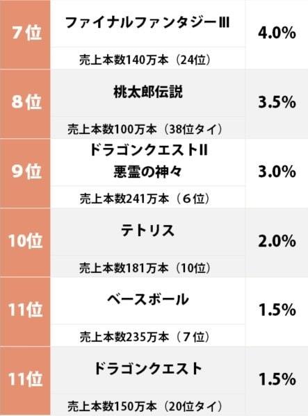 『ドラクエ3』が2位! 100万本以上売れた中で「一番面白いと思うファミコンソフト」ランキングの画像002