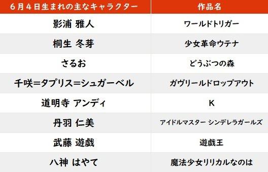 【今日が誕生日】声優・平川大輔&「遊戯王」武藤遊戯「なのは」八神はやても!の画像001