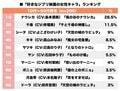 有村架純・マーニーは7位!キキ、ラピュタ「ジブリ女性キャラ」で最も好きなのは誰!?の画像001