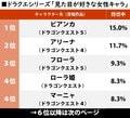 『ドラクエ5』29周年! ビアンカとフローラはどっちが人気?「見た目が好きなドラクエシリーズの女性キャラ」ランキングの画像001