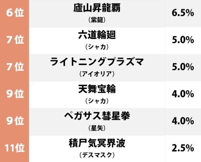 1位は「ペガサス流星拳」車田正美の名作『聖闘士星矢』で一番好きな必殺技ランキングの画像002