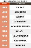 岐阜『君の名は。』埼玉『クレしん』自県の「好きなご当地アニメ1位」が発表、唯一「回答ナシ」だった県は…!?の画像004