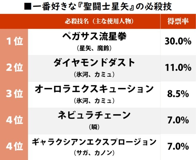 1位は「ペガサス流星拳」車田正美の名作『聖闘士星矢』で一番好きな必殺技ランキングの画像001