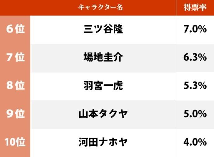 """『東京リベンジャーズ』ビジュアル最高の「男性キャラ」ランキング、1位""""無敵のマイキー""""に迫ったのは?の画像002"""