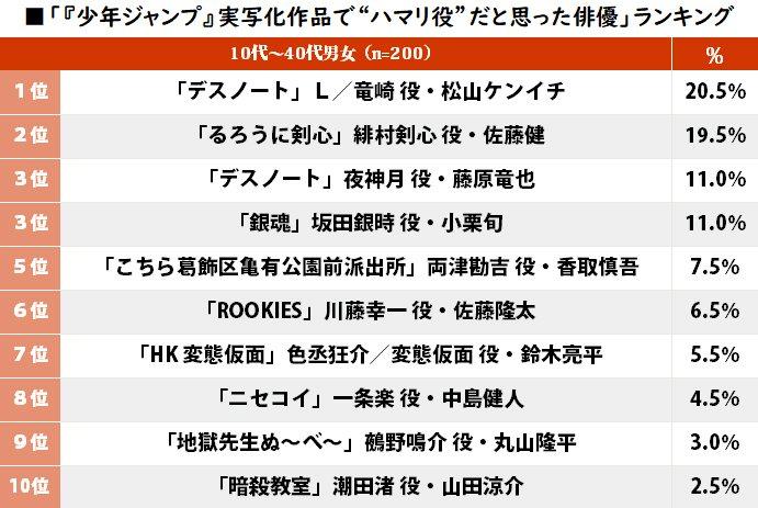 るろ剣・佐藤健は2位!『少年ジャンプ』実写化作品「ハマリ役だと思う主演俳優」ランキング!の画像001