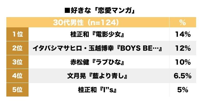 めぞん一刻、オレンジロード、BOYS BE!年代別「好きだった恋愛マンガ」ランキングの画像002