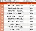 ダントツ1位は「ドラえもん」 藤子不二雄作品の「人気マスコットキャラ」ランキング!の画像001