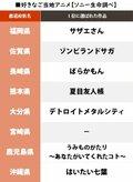 岐阜『君の名は。』埼玉『クレしん』自県の「好きなご当地アニメ1位」が発表、唯一「回答ナシ」だった県は…!?の画像005