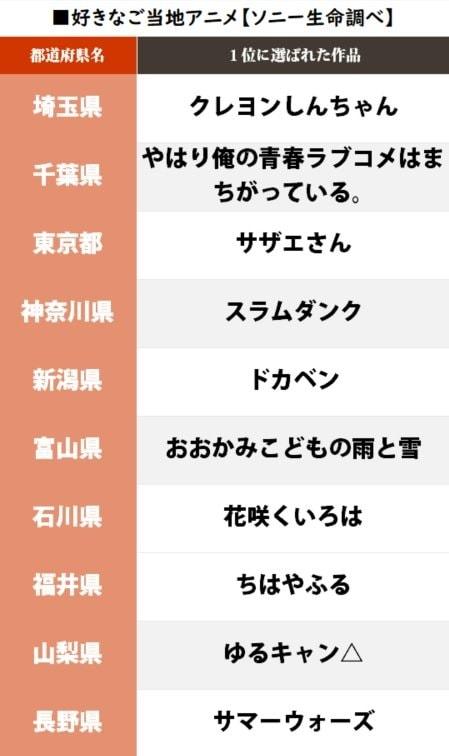 岐阜『君の名は。』埼玉『クレしん』自県の「好きなご当地アニメ1位」が発表、唯一「回答ナシ」だった県は…!?の画像002