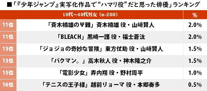 るろ剣・佐藤健は2位!『少年ジャンプ』実写化作品「ハマリ役だと思う主演俳優」ランキング!の画像002