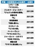 声優・杉田智和が40歳に! キョン、ジョセフ、銀時…脇役から主人公まで「CV:杉田智和」といえば誰!?の画像002