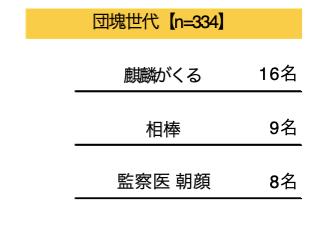 『鬼滅の刃』に『呪術廻戦』「最近1年以内にハマった放送作品」アンケートで平成世代からは人気アニメが上位にの画像003
