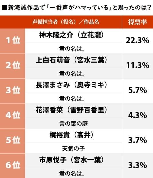 『天気の子』梶裕貴は5位、新海誠作品「一番声がハマっていたキャスト」ランキングの画像001