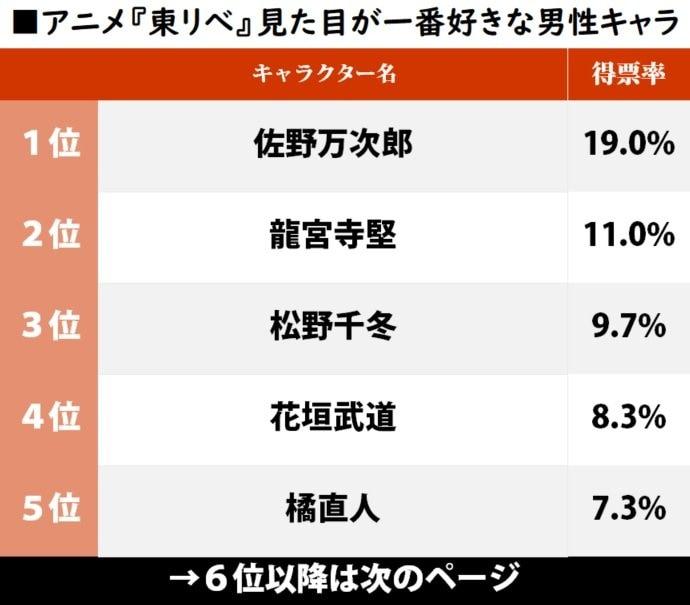 """『東京リベンジャーズ』ビジュアル最高の「男性キャラ」ランキング、1位""""無敵のマイキー""""に迫ったのは?の画像001"""