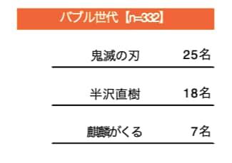 『鬼滅の刃』に『呪術廻戦』「最近1年以内にハマった放送作品」アンケートで平成世代からは人気アニメが上位にの画像001