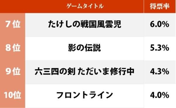クソゲーの声を跳ね返す『たけしの挑戦状』が1位、一番好きな「タイトーのファミコンソフト」ランキングの画像002