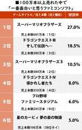 『ドラクエ3』が2位! 100万本以上売れた中で「一番面白いと思うファミコンソフト」ランキングの画像001