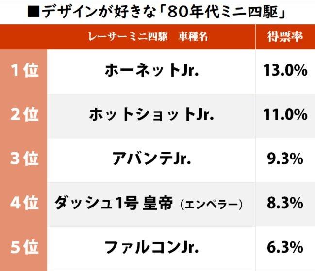 「ホットショット」が2位!『ダッシュ四駆郎』世代が選ぶ「デザインが好きなミニ四駆」ランキングの画像001