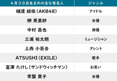 【今日が誕生日】サンド富澤やEXILE・ATSUSHI&「テニプリ」大石秀一郎の花言葉は「博愛」「癒し」の画像002
